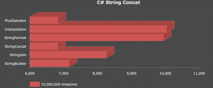 [Unity] Performance Test – String Concat